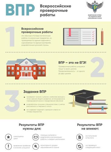 МБОУ Ворошиловская ООШ ВПР муниципальные контрольные работы График проведения ВПР